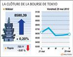Huitième semaine de baisse à la bourse de tokyo