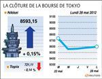 Tokyo : la bourse de tokyo finit en hausse de 0,15%