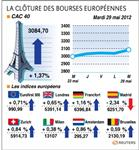 Europe : les marchés européens finissent en hausse sur une note d'espoir