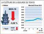 Tokyo : la bourse de tokyo finit en baisse de 0,28%
