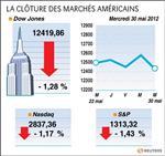 Wall street : le dow jones perd 1,28% sur les marchés américains