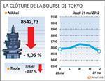La bourse de tokyo signe son plus mauvais mois en deux ans