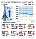 Les marchés européens finissent en baisse sauf paris et londres
