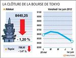 Neuvième semaine de baisse d'affilée de la bourse de tokyo