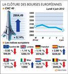 Les bourses européennes clôturent en hausse en ordre dispersé