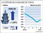 Tokyo : la bourse de tokyo finit en hausse de 1%