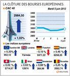 Les bourses européennes terminent en hausse, le cac gagne 1,07%