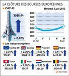 Les bourses européennes terminent en hausse, paris gagne 2,42%