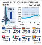 Les bourses européennes terminent en hausse, paris gagne 0,42%