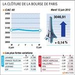 La bourse de paris termine en très légère hausse