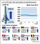 Les bourses européennes terminent de justesse dans le vert