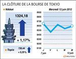 Tokyo : la bourse de tokyo finit en hausse de 0,6%