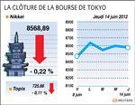 Tokyo : la bourse de tokyo finit en baisse de 0,22% sur fond de prudence