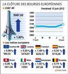 Les bourses européennes terminent en hausse, paris gagne 1,82%