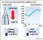 Wall street : le dow jones perd 0,2%, le nasdaq prend 0,78%