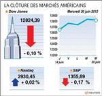 Wall street : le dow jones perd 0,10%, le nasdaq gagne 0,02%