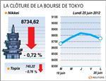 Tokyo : la bourse de tokyo finit en baisse de 0,72%