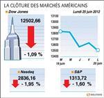 Wall street : wall street cède 1,09%, l'inquiétude sur le sommet européen pèse