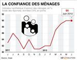 Stabilité de la confiance des ménages français en juin