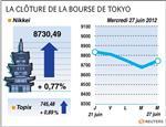 Tokyo : la bourse de tokyo finit en hausse de 0,77%