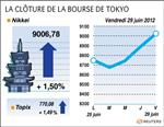 Tokyo : la bourse de tokyo finit en hausse, rassurée par l'europe