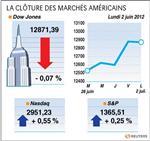 Wall street : le dow jones perd 0,07%, le nasdaq prend 0,55%
