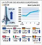 Les bourses européennes finissent de nouveau dans le vert