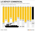 Le déficit commercial recule à 5,3 milliards d'euros en mai