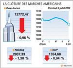 Wall street : le dow jones perd 0,97%, le nasdaq cède 1,30%