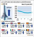 Europe : les bourses européennes clôturent en hausse, paris gagne 0,59%
