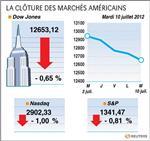 Wall street : le dow jones perd 0,65%, le nasdaq cède 1,02%