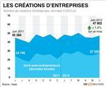Hausse de 5,5% des créations d'entreprises en juin