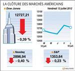 Wall street : le dow jones perd 0,38%, le nasdaq cède 0,40%