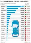 Europe : la baisse des ventes automobiles ralentit en juin en europe