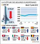 Les bourses européennes finissent en baisse, sauf francfort