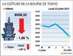 Tokyo : la bourse de tokyo finit en baisse de 1,86%