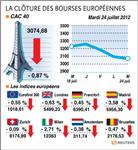Les bourses européennes ont à nouveau fini en baisse