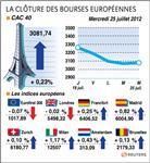 Les principaux marchés européens finissent pratiquement étales