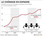 Le chômage espagnol atteint un niveau record à 24,6%