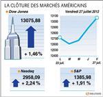Wall street : le dow jones gagne 1,46%, le nasdaq prend 2,24%