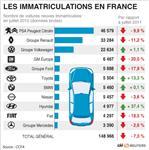 Le marché automobile français à la peine en juillet