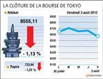 Tokyo : la bourse de tokyo finit en baisse de plus de 1%