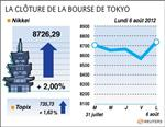 Tokyo : la bourse de tokyo finit en hausse de 2%