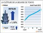 Tokyo : la bourse de tokyo finit en hausse de plus de 1%