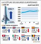 Les bourses européennes clôturent en petite hausse