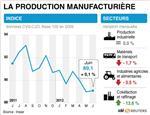 La production industrielle a stagné en juin