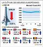 Les marchés européens finissent sur une note stable