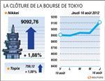 Tokyo : la bourse de tokyo finit en hausse de 1,88%