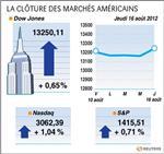 Wall street : wall street finit en hausse, le s&p au plus haut depuis avril