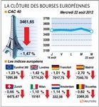 Les bourses européennes finissent en nette baisse